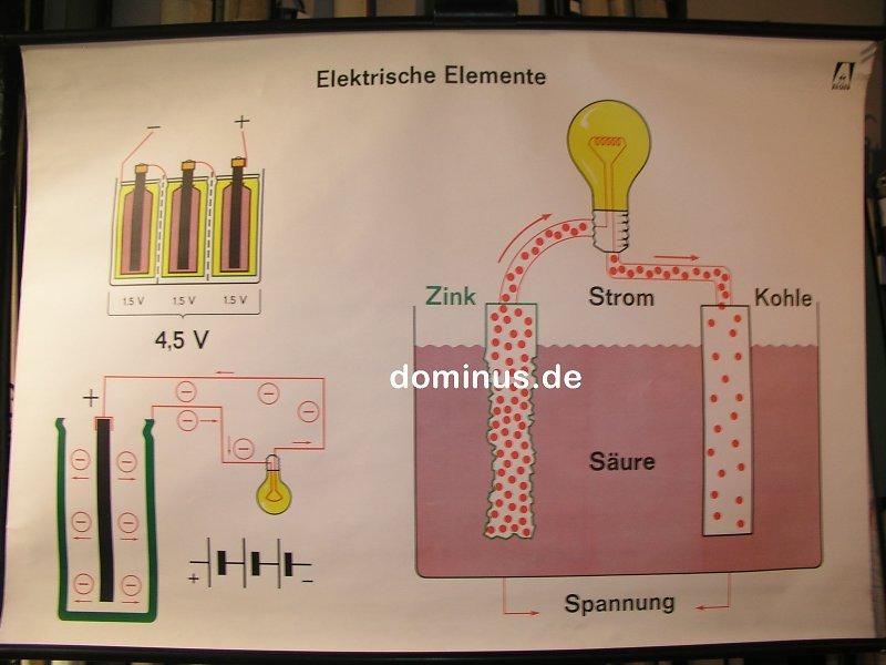 Wunderbar Elektrische Elemente Bilder - Elektrische ...
